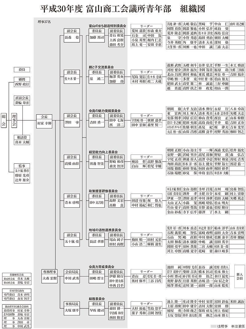 平成30年度 富山商工会議所青年部 組織図